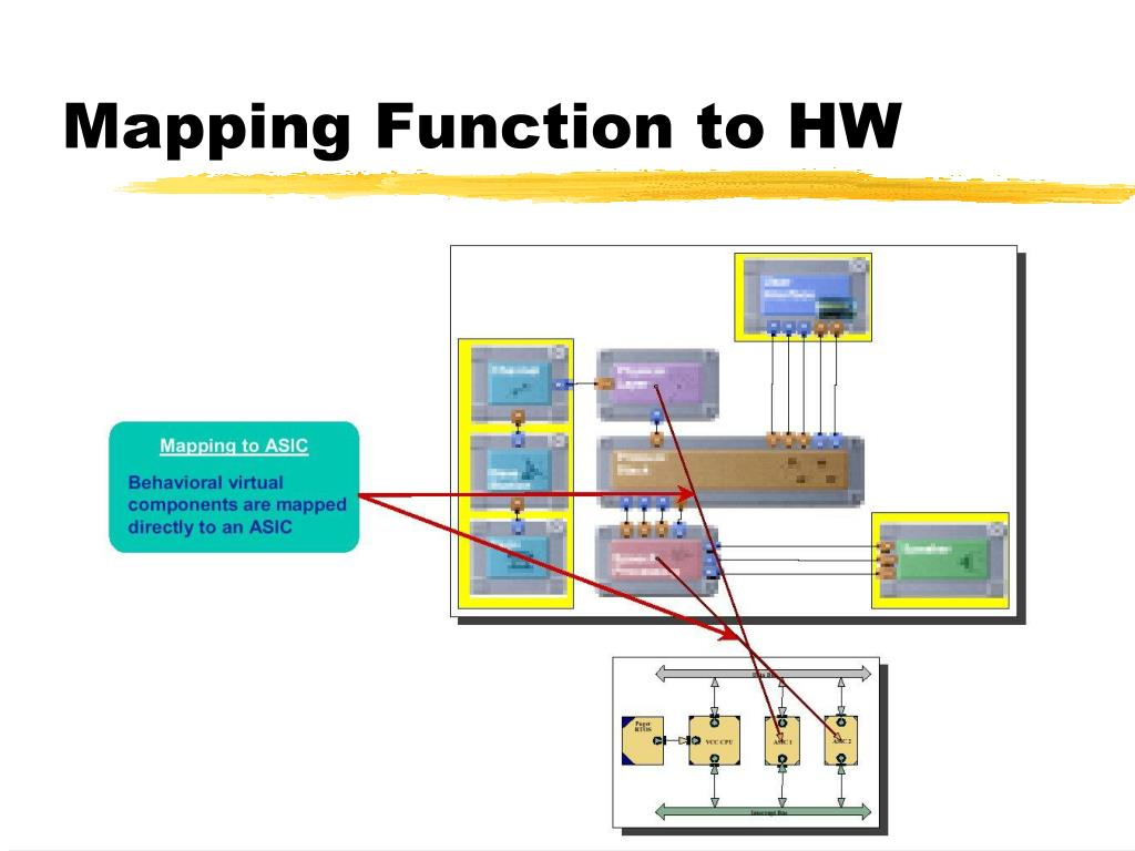 Mapping Function to HW