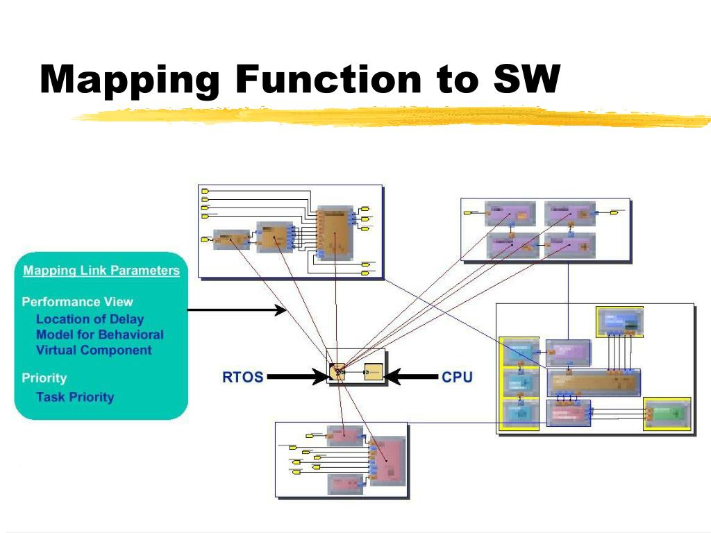 Mapping Function to SW