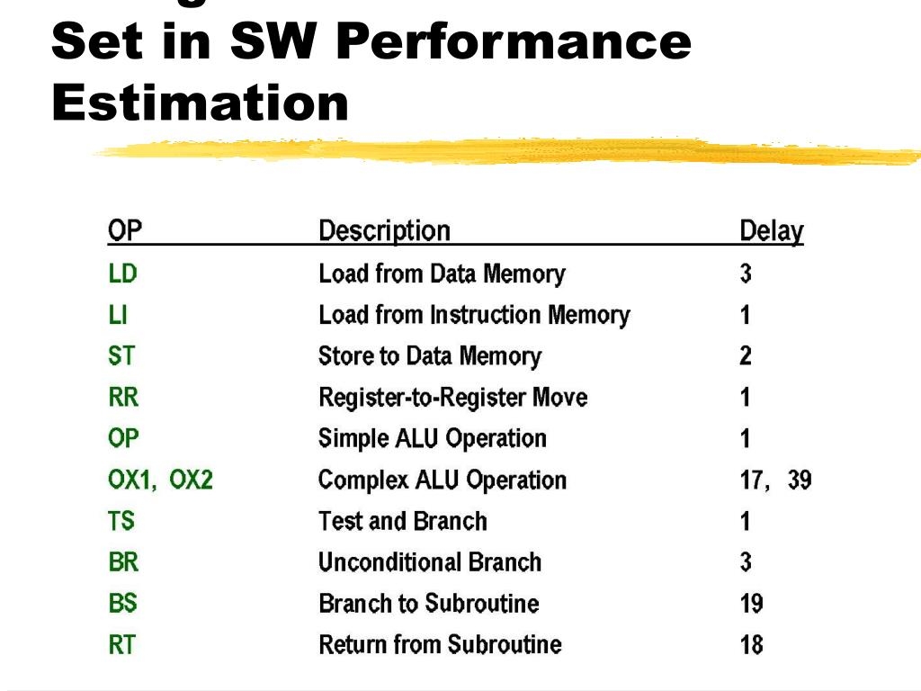 Using Virtual Instruction Set in SW Performance Estimation
