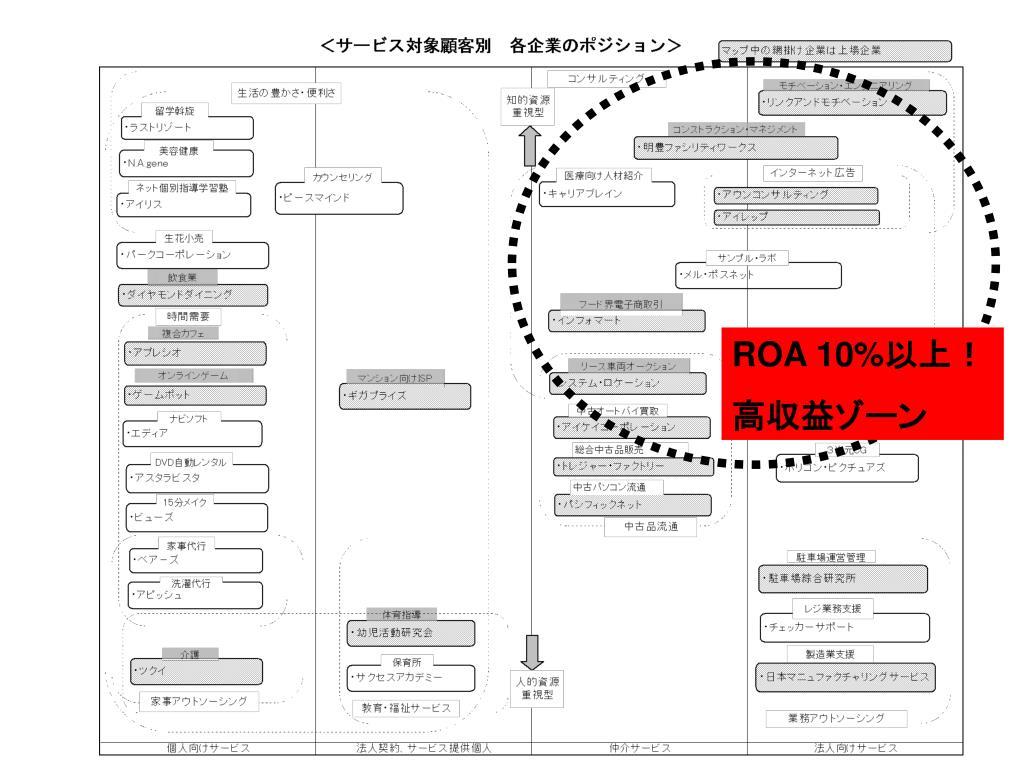 ROA 10%