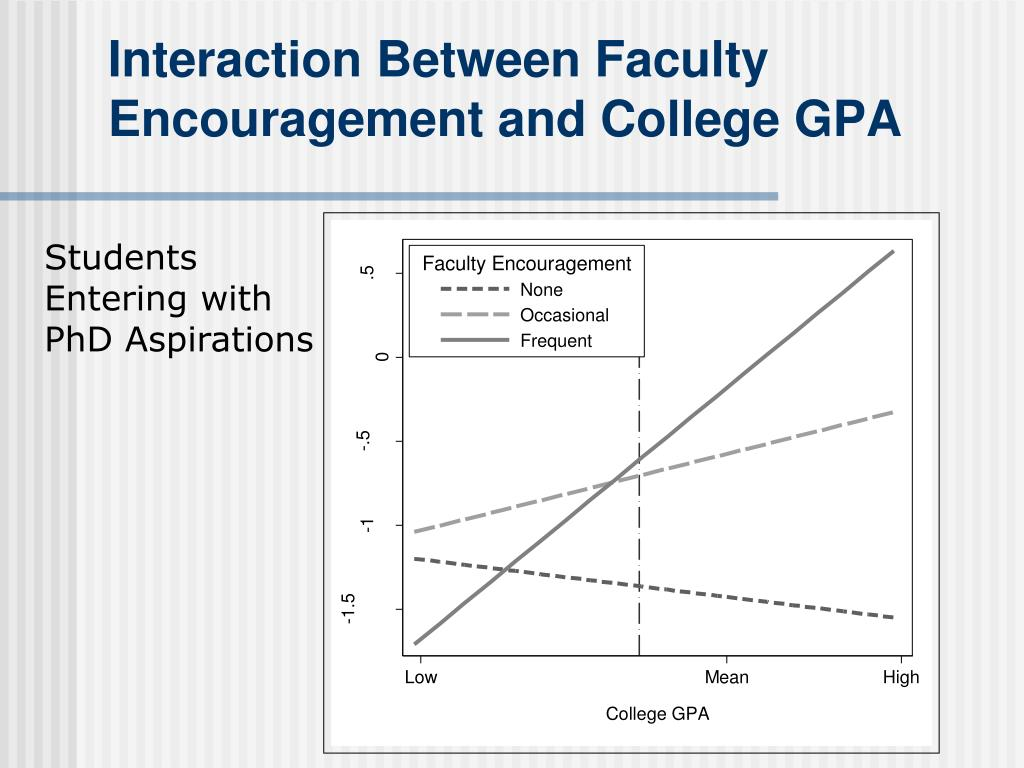 Interaction Between Faculty Encouragement and College GPA
