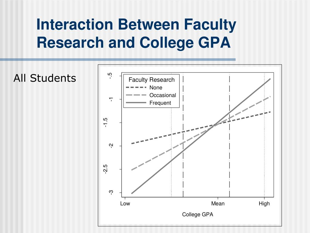 Interaction Between Faculty Research and College GPA