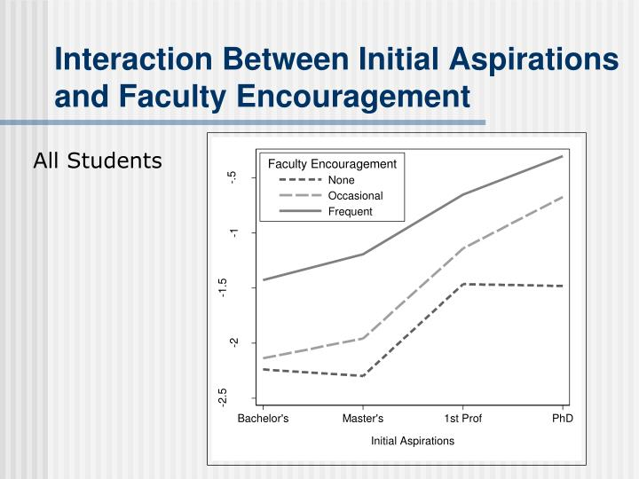 Interaction between initial aspirations and faculty encouragement