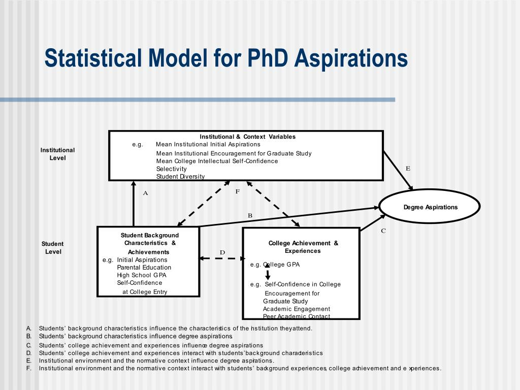 Statistical Model for PhD Aspirations