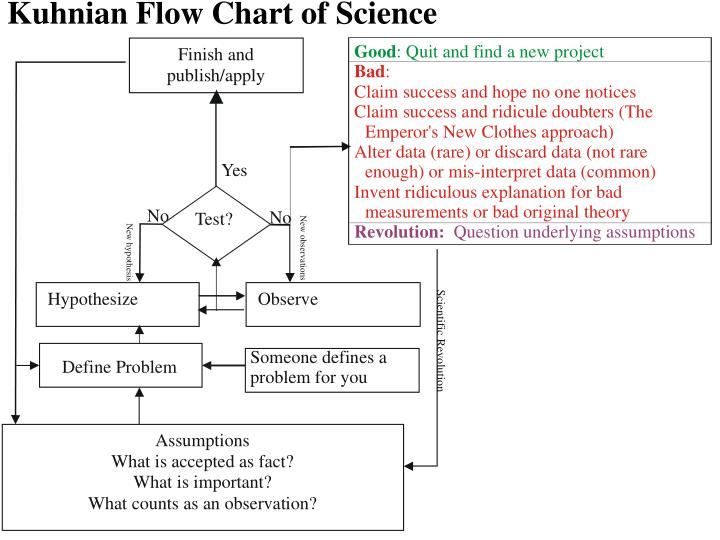 Kuhnian Flow Chart of Science