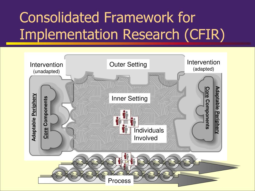 Consolidated Framework for Implementation Research (CFIR)