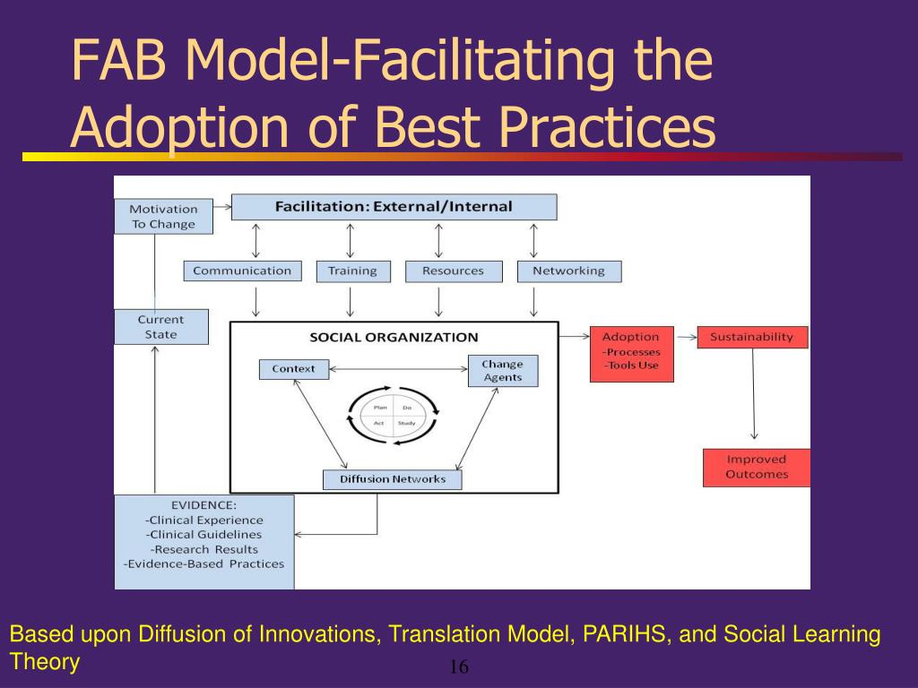 FAB Model-Facilitating the