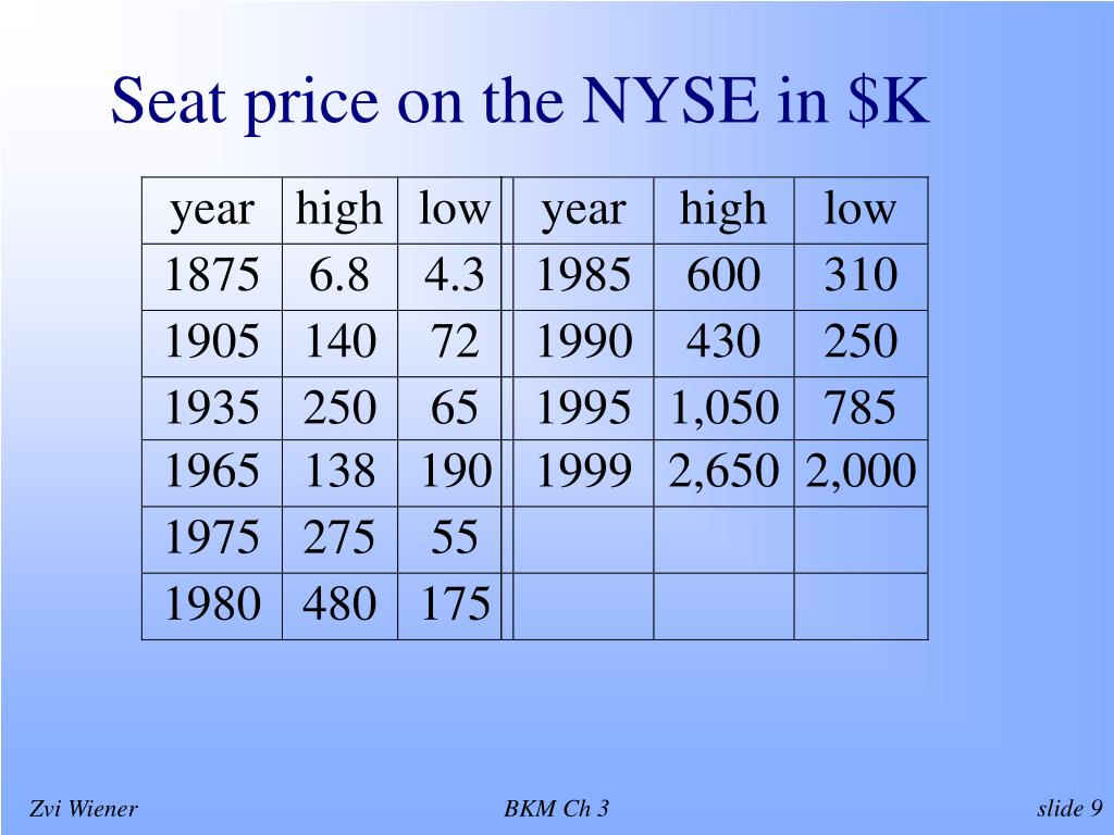 Seat price on the NYSE in $K