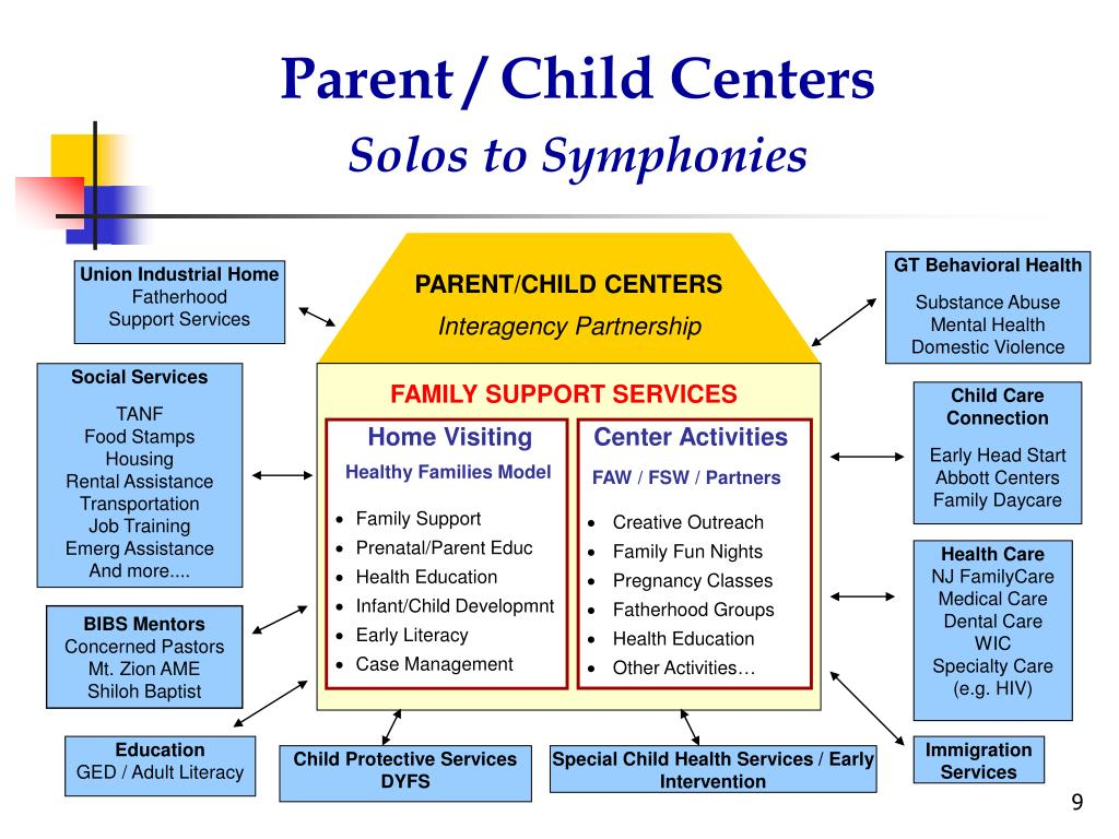 Parent / Child Centers