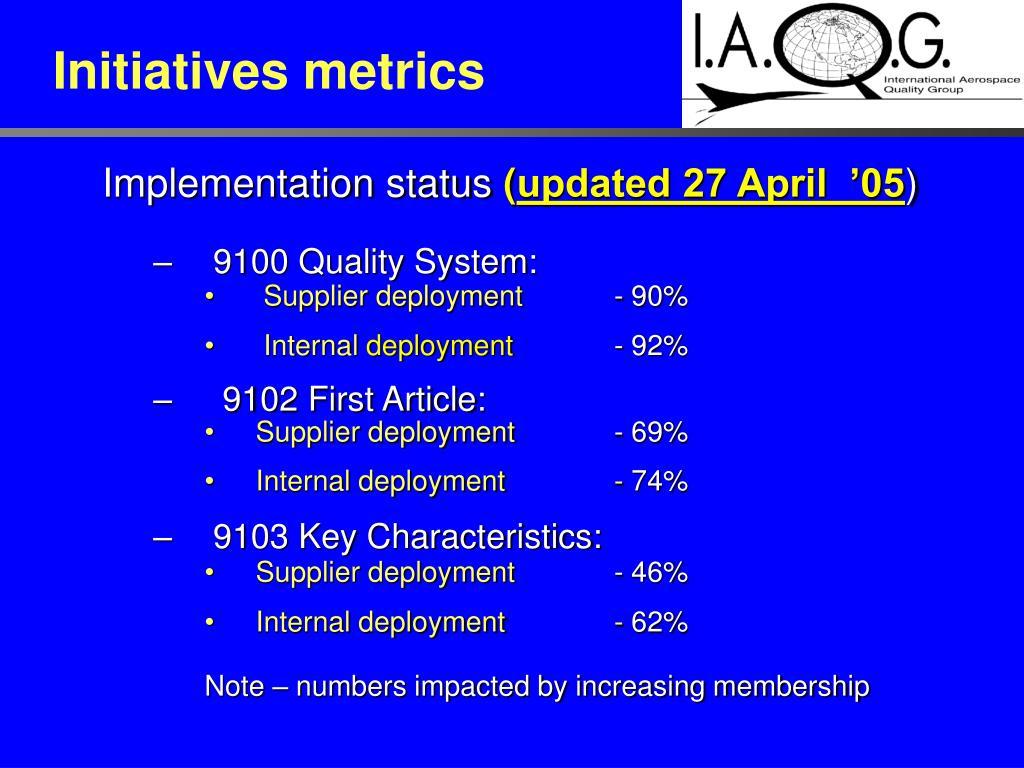 Initiatives metrics