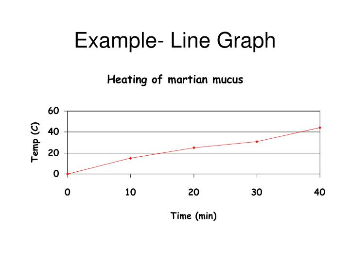 Example- Line Graph