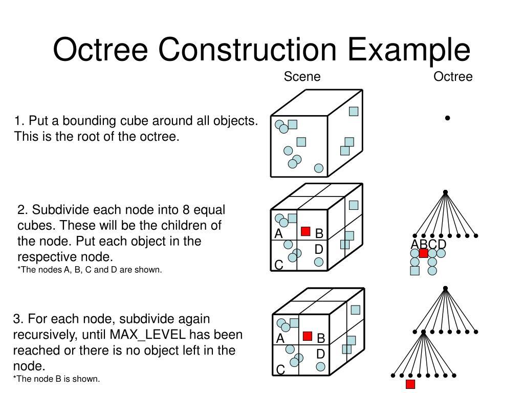 Octree Construction Example