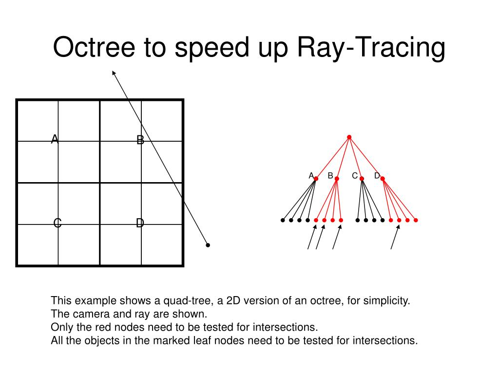 Octree to speed up Ray-Tracing