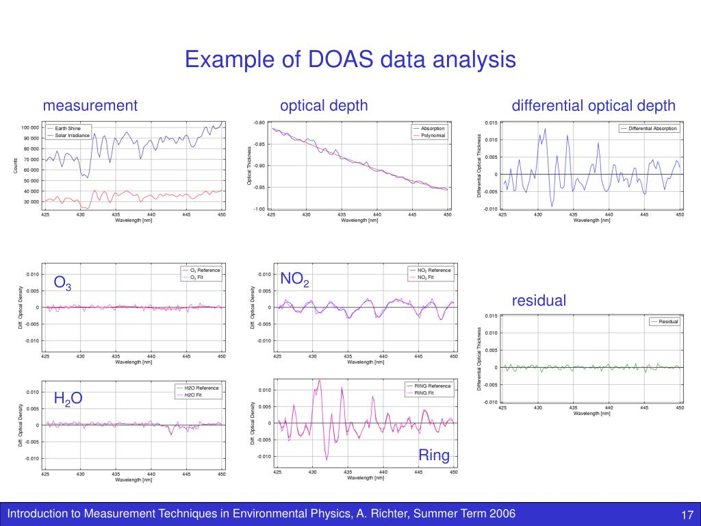 Example of DOAS data analysis