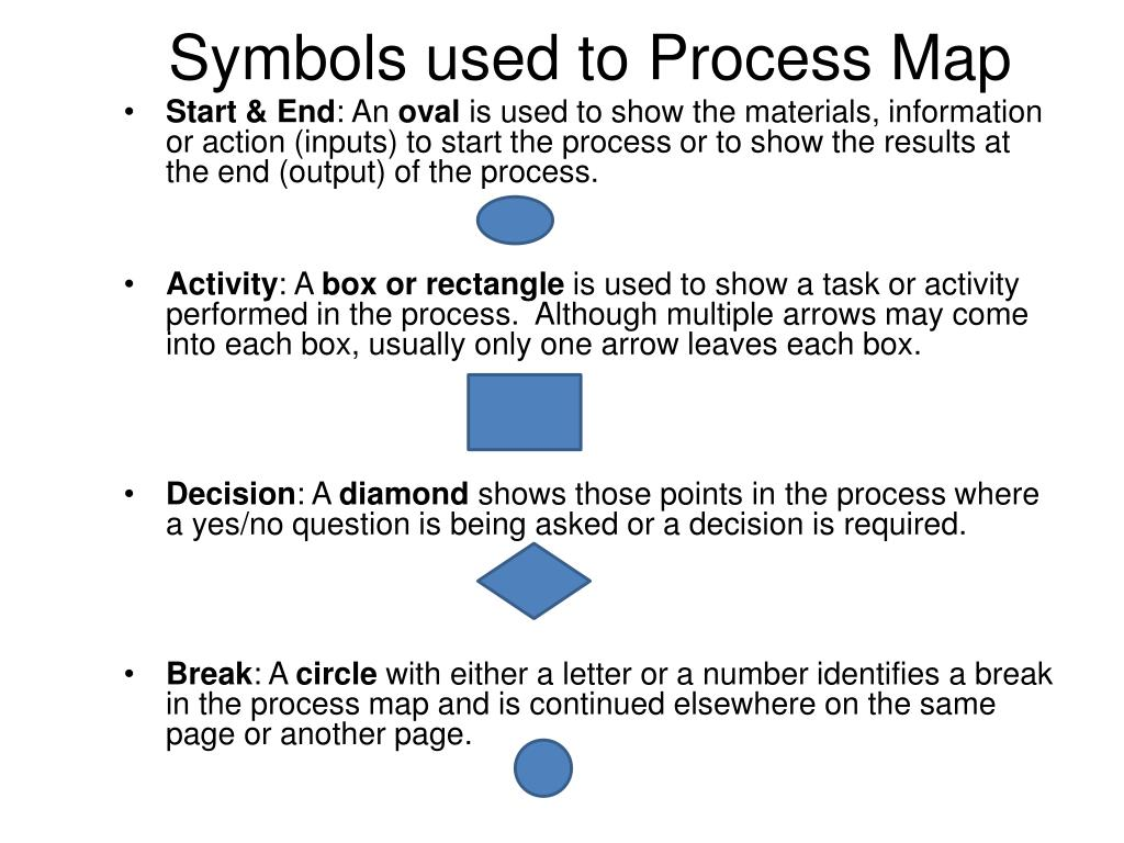 Symbols used to Process Map