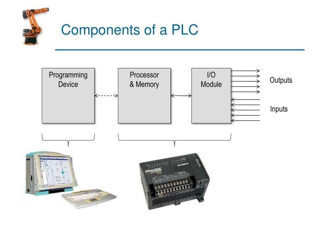 Components of a PLC