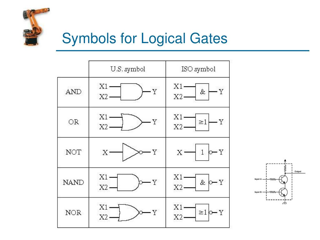 Symbols for Logical Gates
