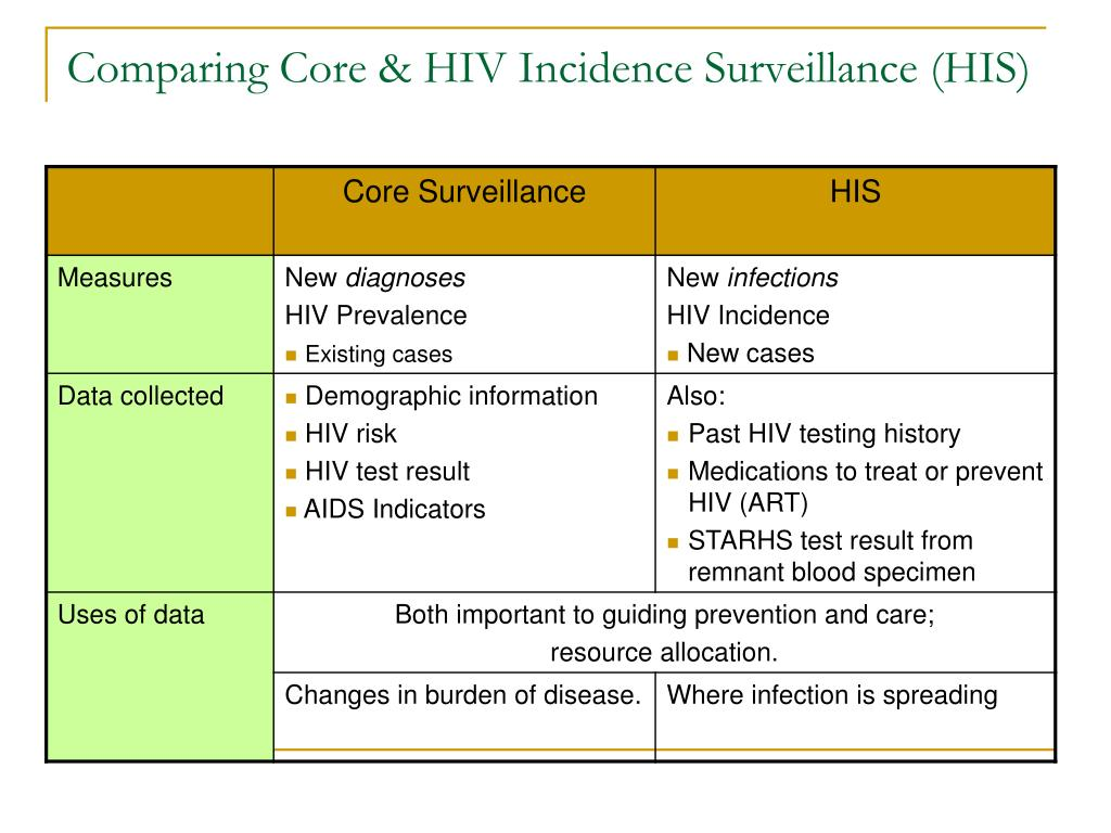Comparing Core & HIV Incidence Surveillance (HIS)