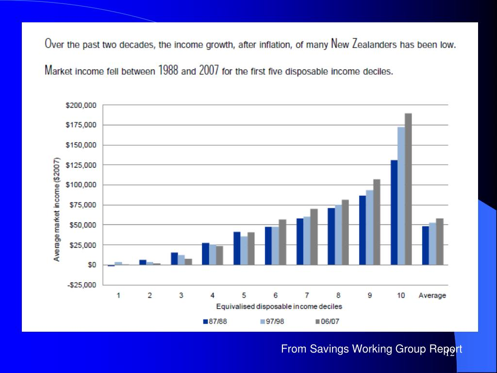 From Savings Working Group Report