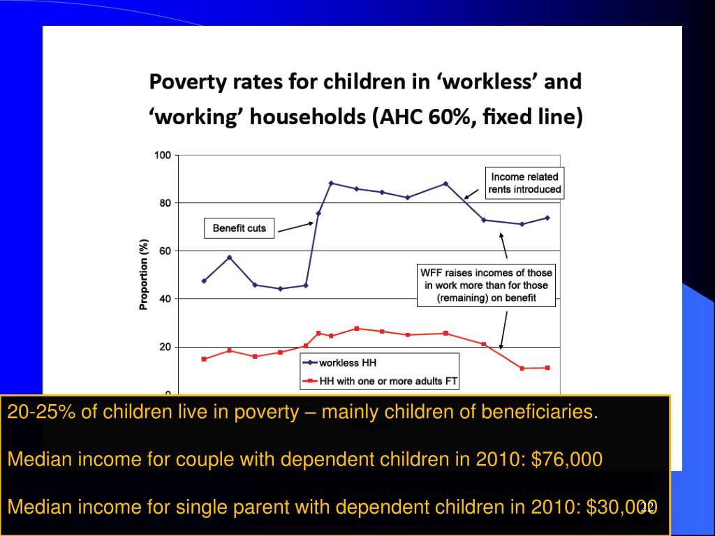 20-25% of children live in poverty – mainly children of beneficiaries.