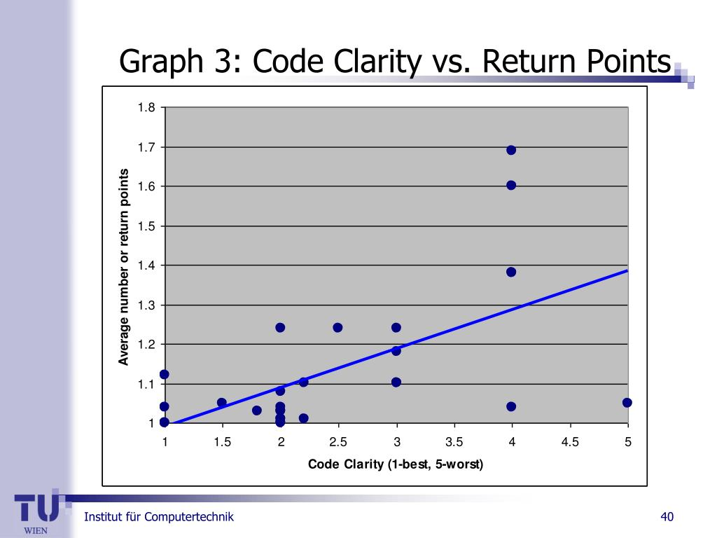 Graph 3: Code Clarity vs. Return Points