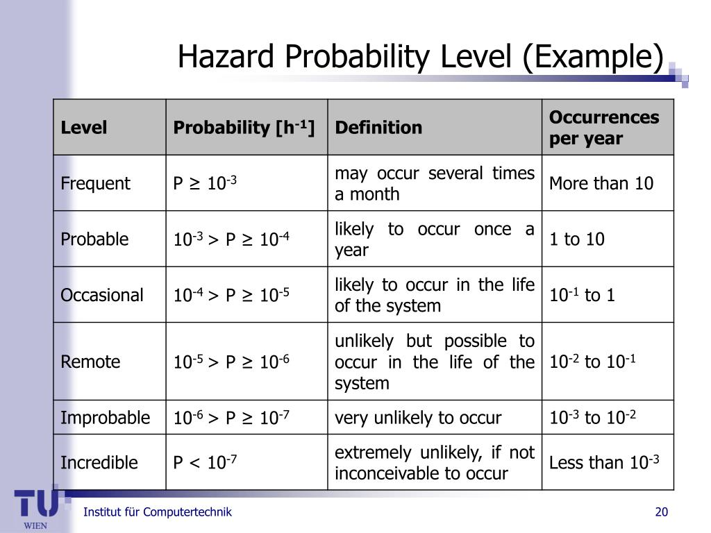 Hazard Probability Level (Example)
