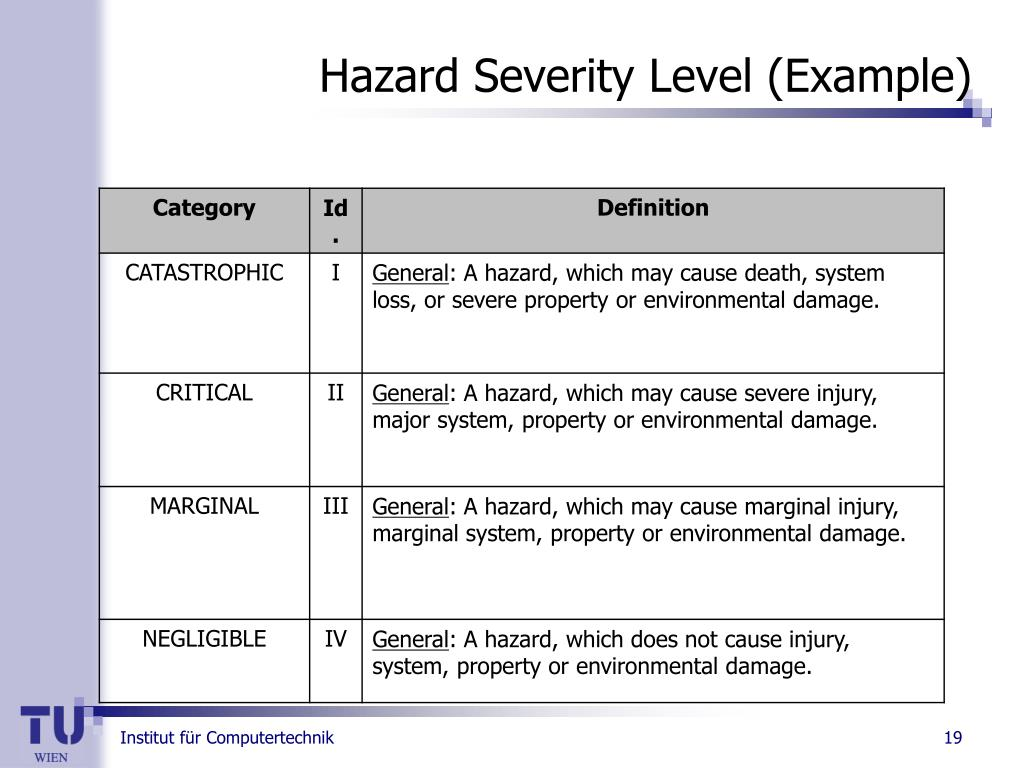 Hazard Severity Level (Example)