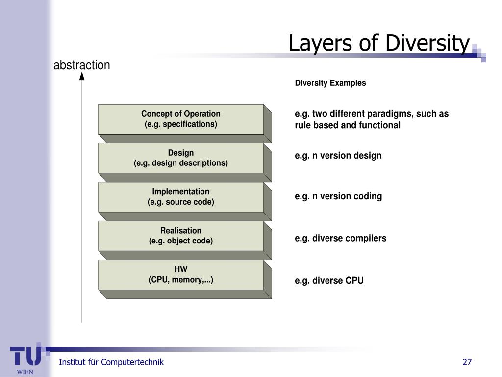 Layers of Diversity