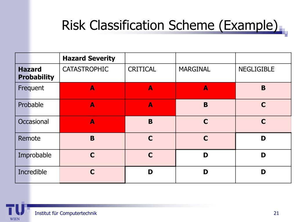 Risk Classification Scheme (Example)