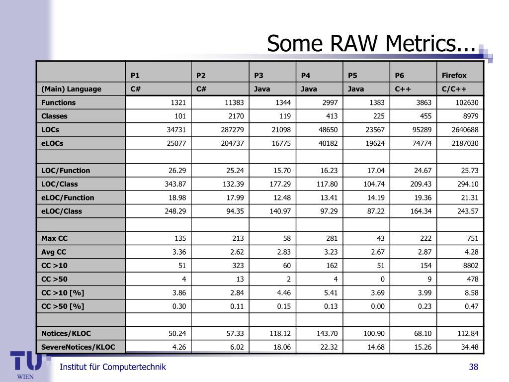 Some RAW Metrics...