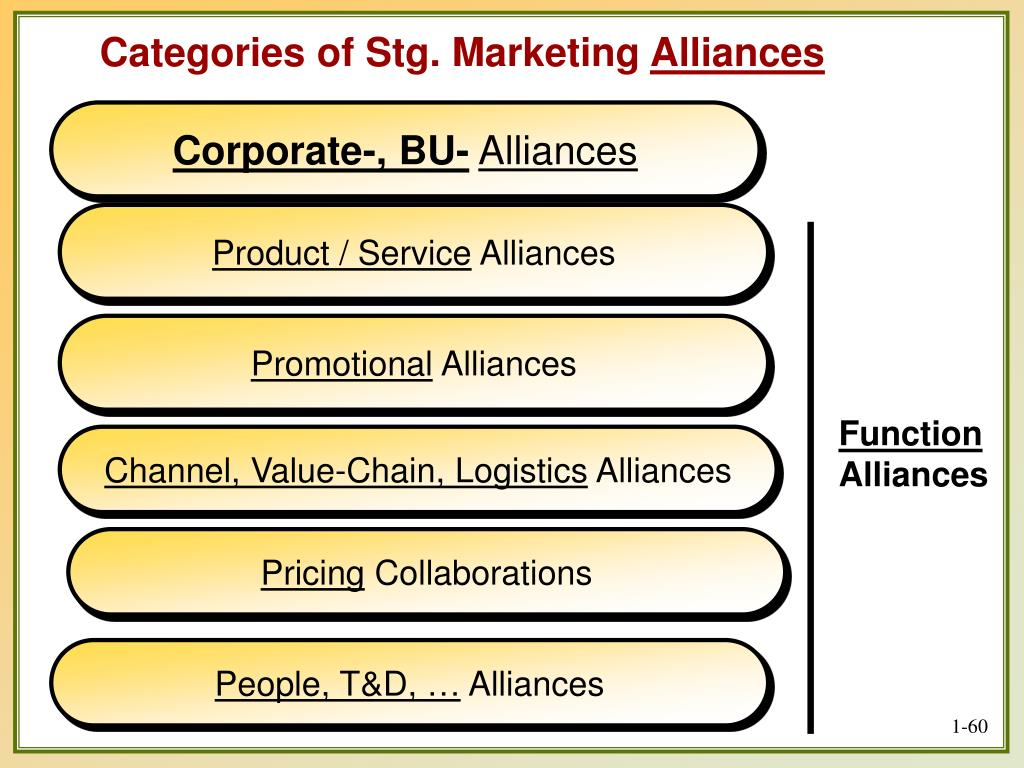 Categories of Stg. Marketing