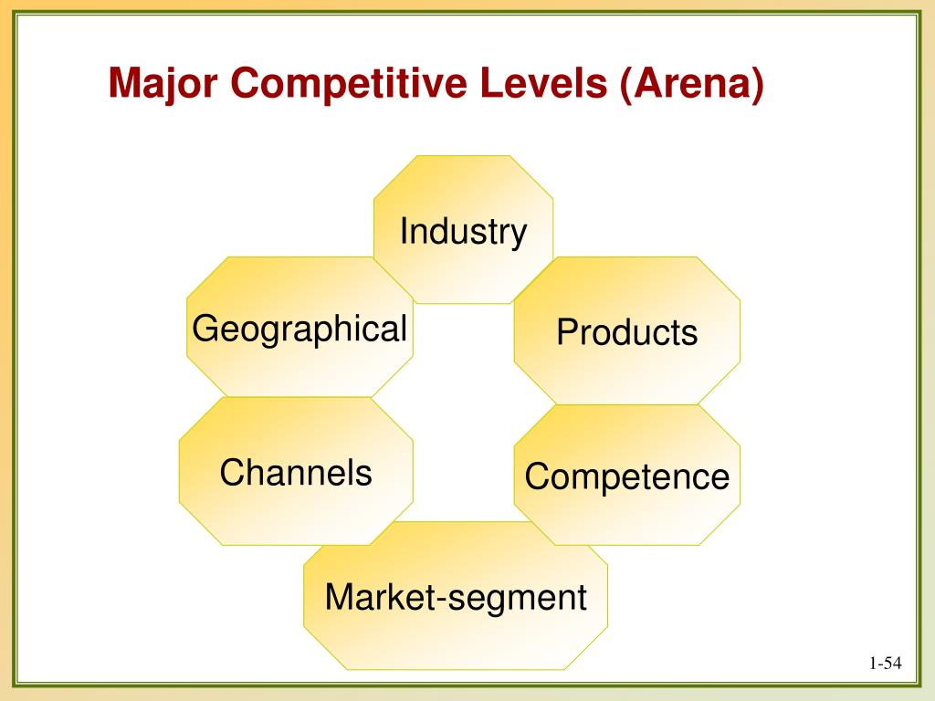 Major Competitive Levels (Arena)