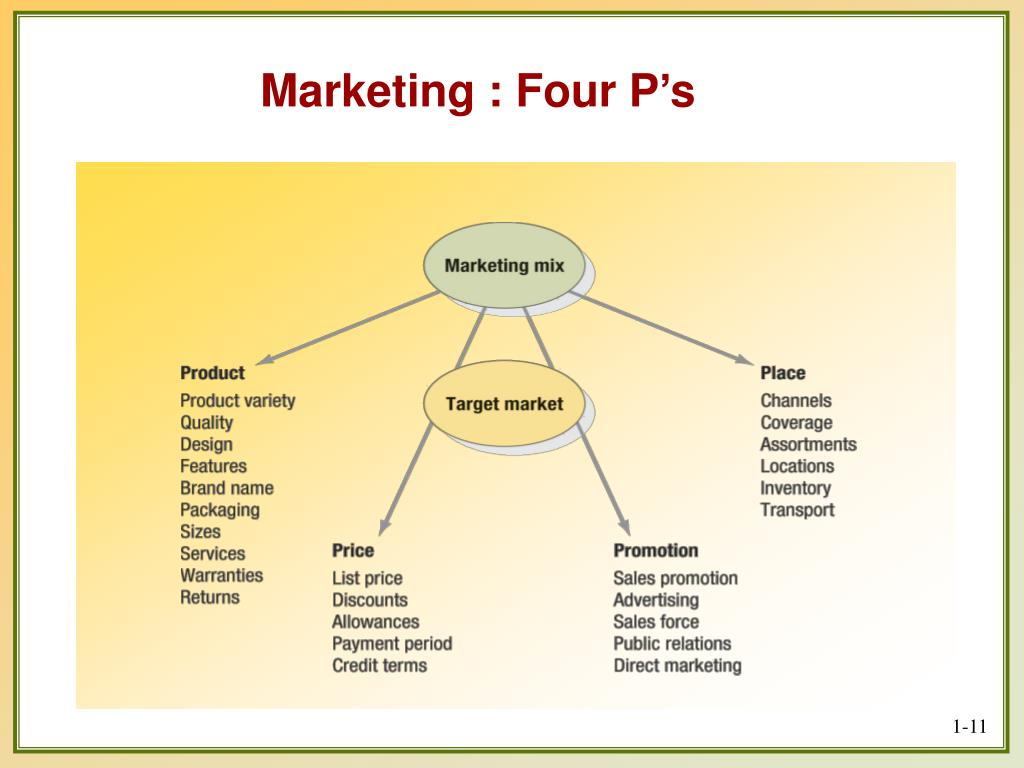 Marketing : Four P's