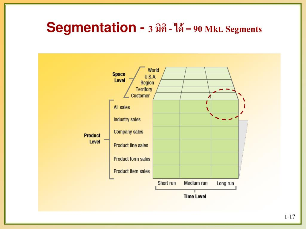Segmentation -