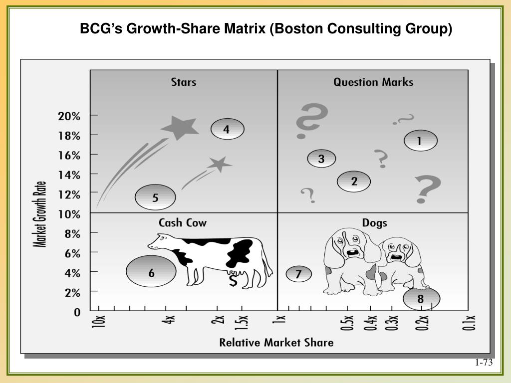 BCG's Growth-Share Matrix (Boston Consulting Group)