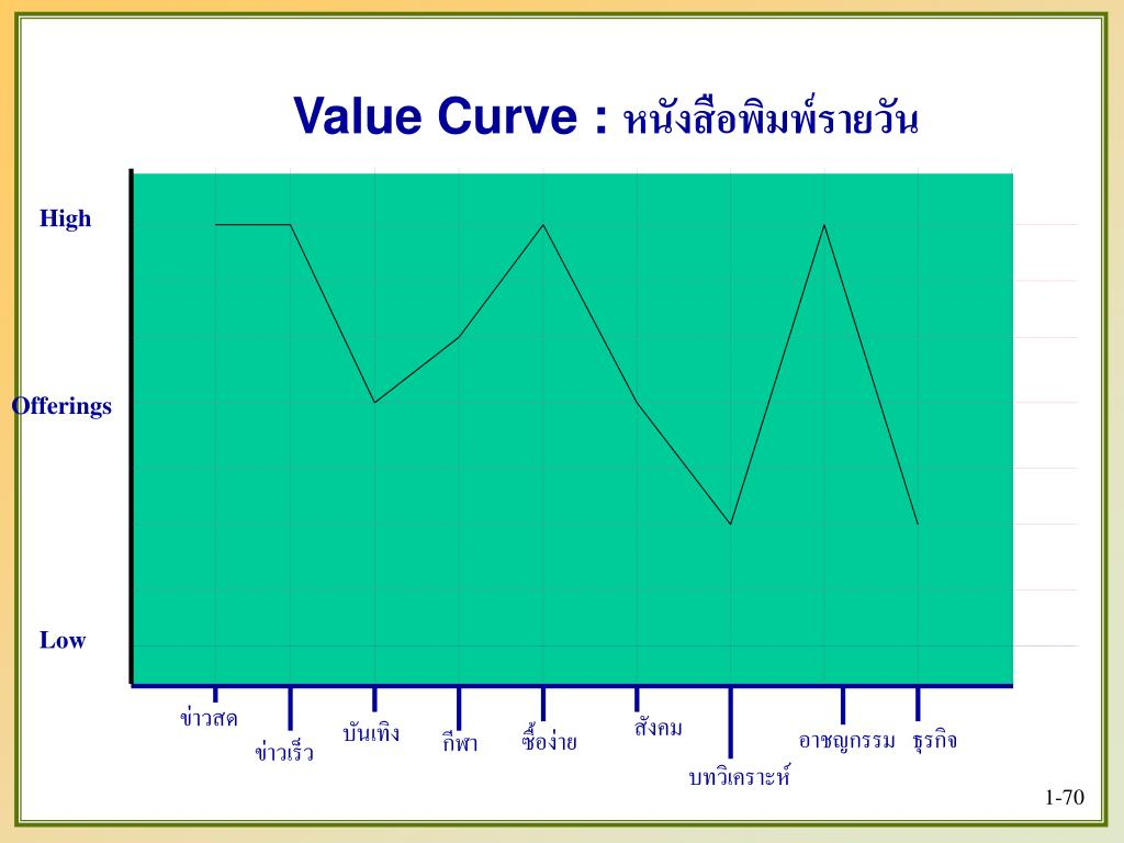 Value Curve :