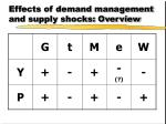 effects of demand management and supply shocks overview
