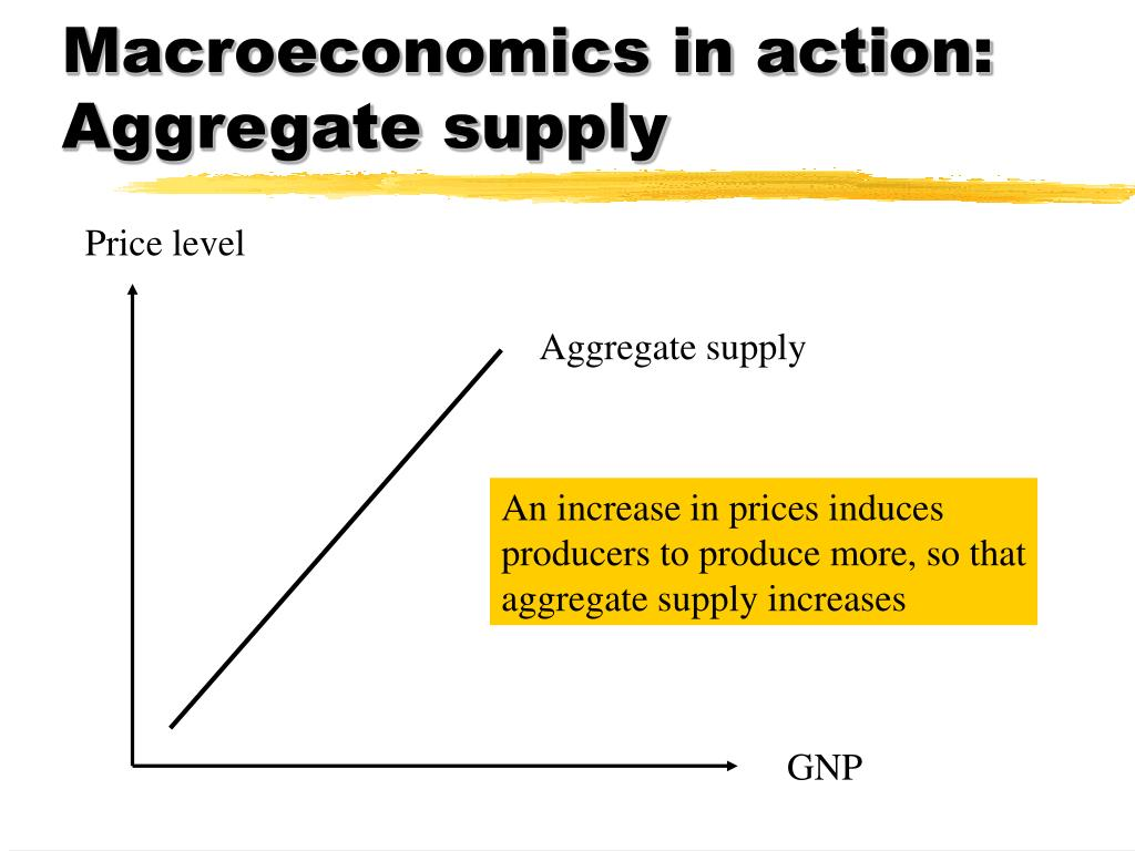 Macroeconomics in action: Aggregate supply