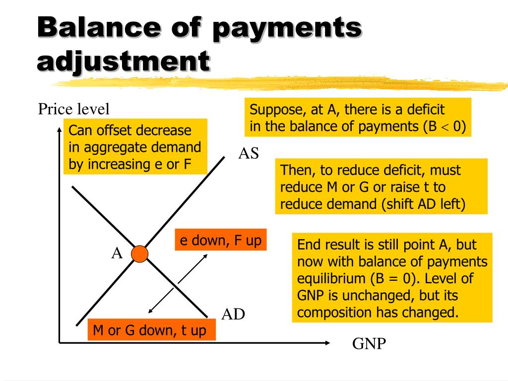 Balance of payments adjustment