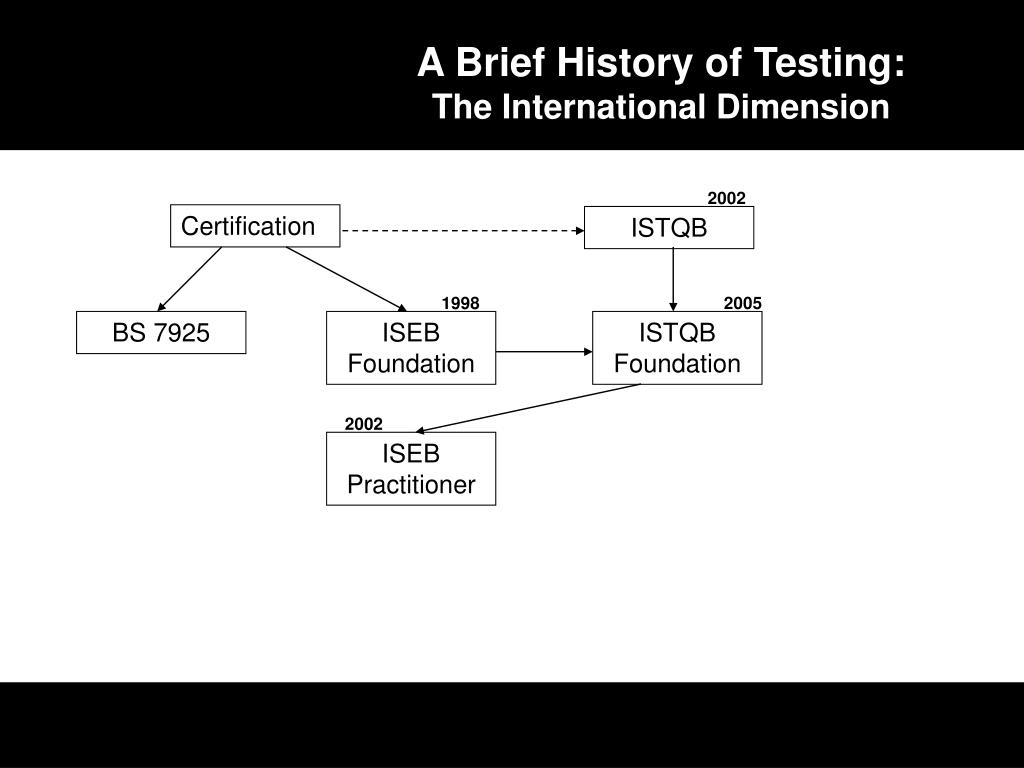 A Brief History of Testing: