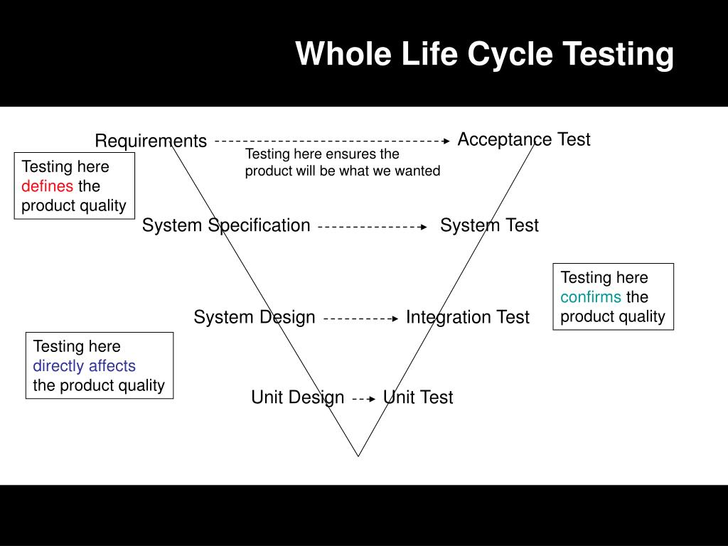Whole Life Cycle Testing