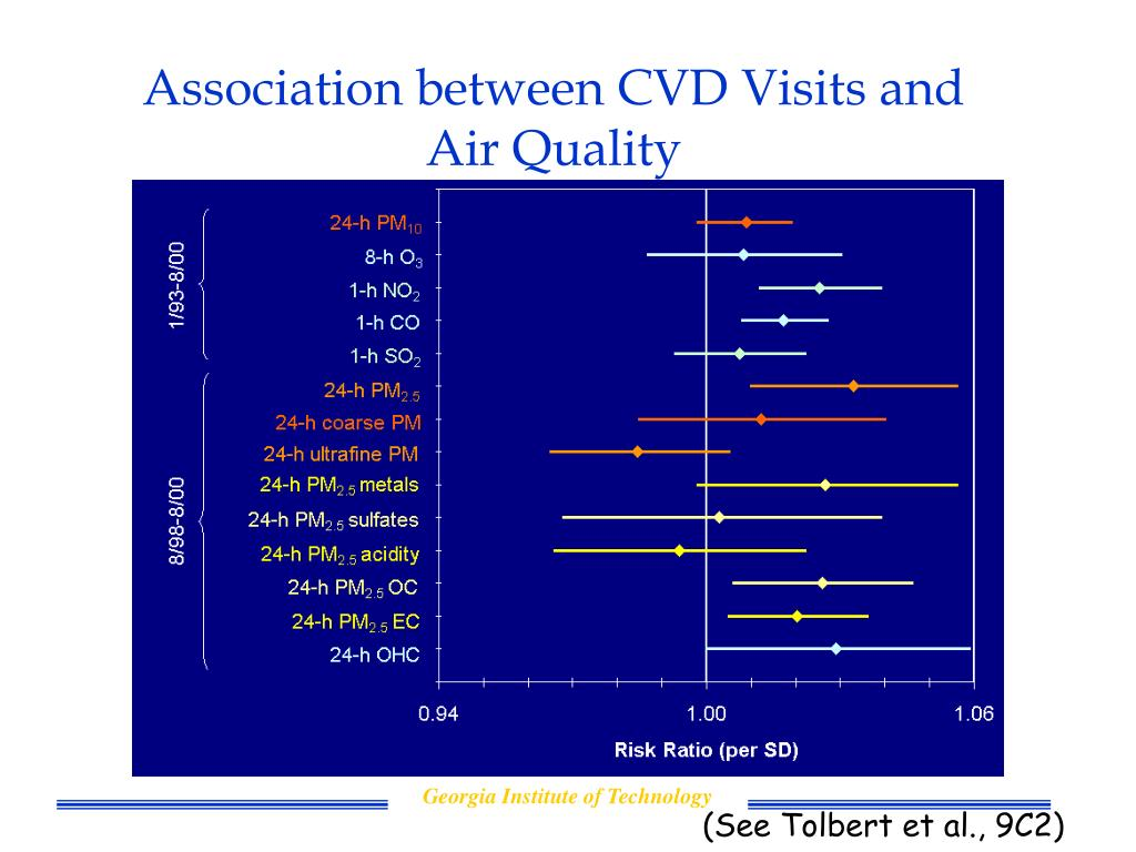 Association between CVD Visits and