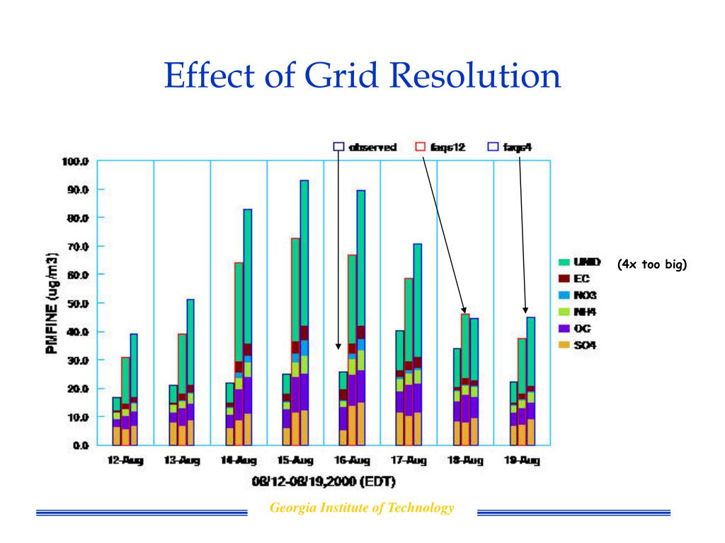 Effect of Grid Resolution