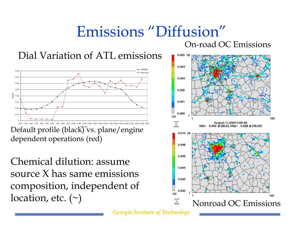 "Emissions ""Diffusion"""
