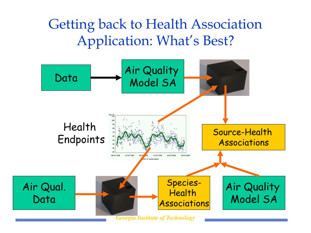 Getting back to Health Association Application: What's Best?