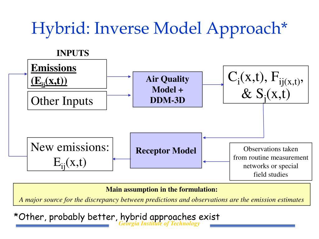 Hybrid: Inverse Model Approach*
