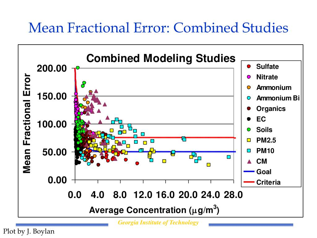 Mean Fractional Error: Combined Studies