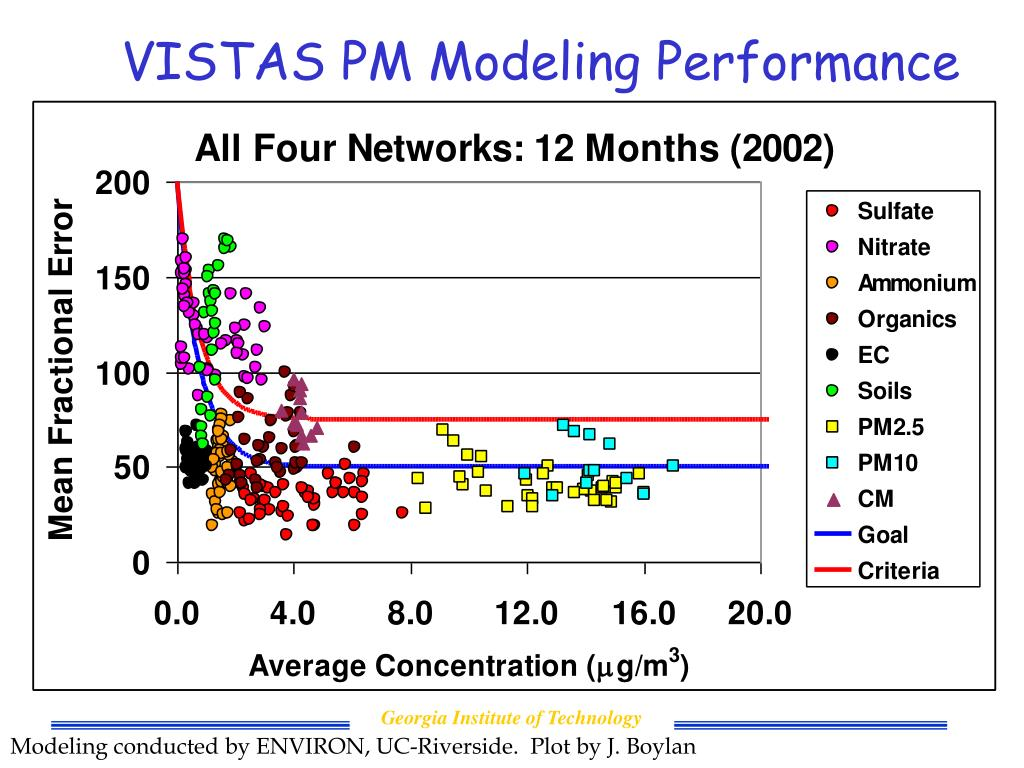 VISTAS PM Modeling Performance