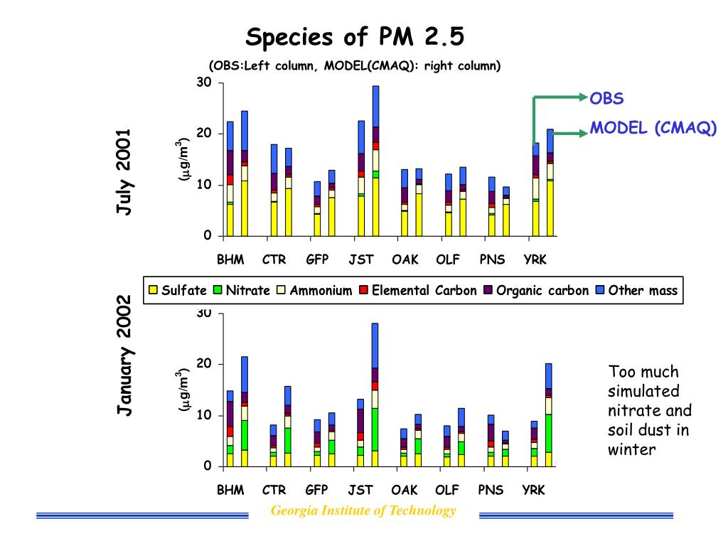 Species of PM 2.5