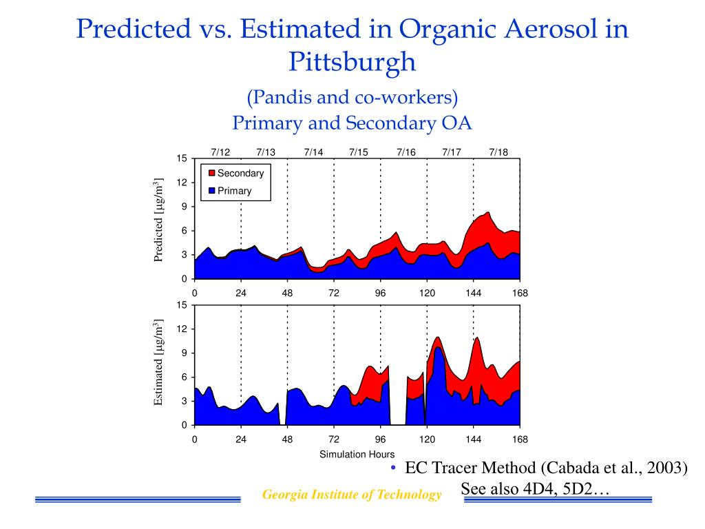 Predicted vs. Estimated in Organic Aerosol in Pittsburgh